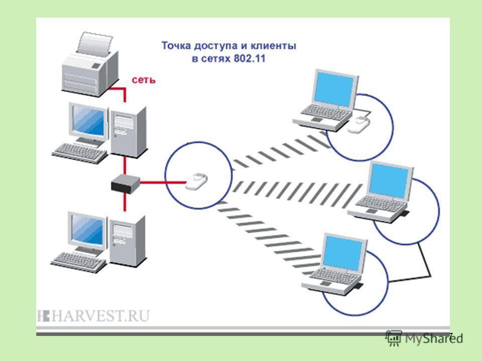 Что такое точка доступа wi-fi — для чего нужна
