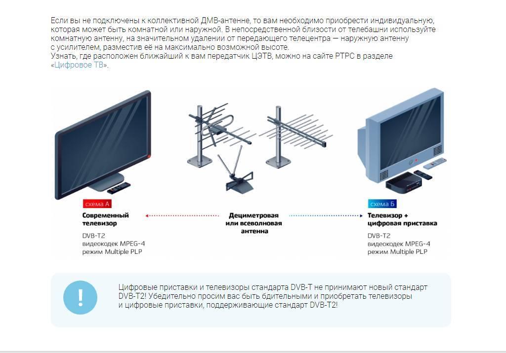 Какие телевизоры поддерживают цифровое тв без приставки: проверяем онлайн, узнаем нужен ли внешний тюнер