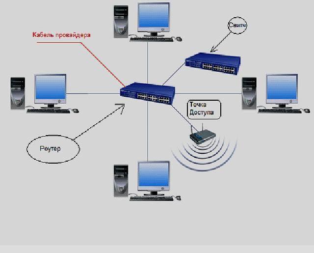 Настройка локальной сети через wifi роутер