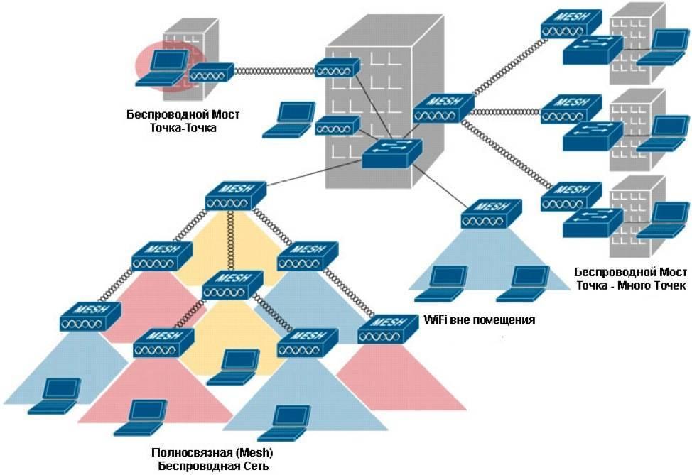 Что такое onemesh от tp-link? настройка бесшовной wi-fi сети на примере роутера tp-link archer a7 v5 и усилителя tp-link re300