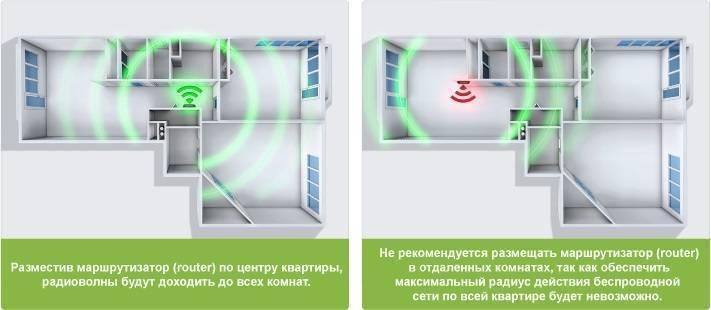 Wi-fi интернет в частный дом.выбор роутера, и какой интернет подключить