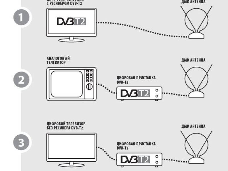 Настройка телевизора на прием цифрового сигнала