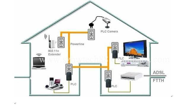 Разные варианты подключений ip камеры