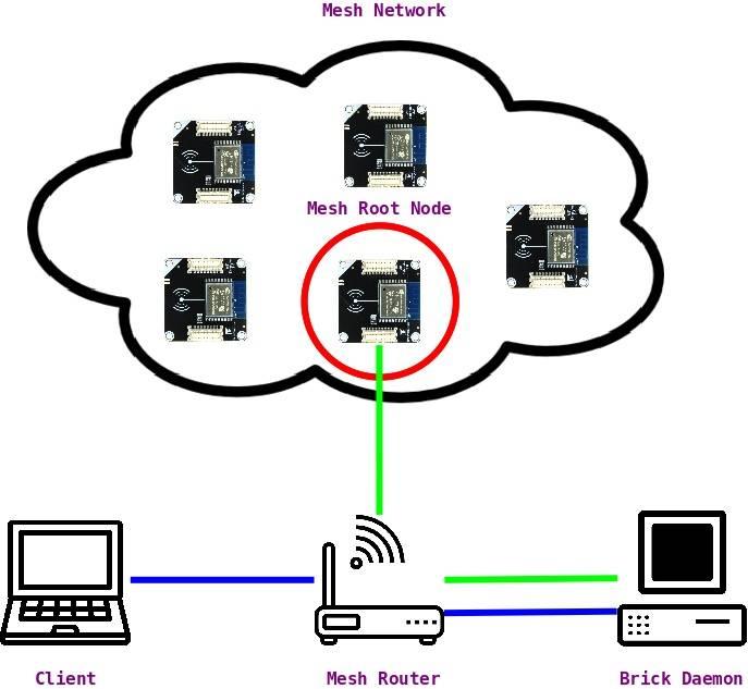 Как настроить бесшовный wifi роуминг на роутере zyxel keenetic - mesh сеть в квартире - вайфайка.ру