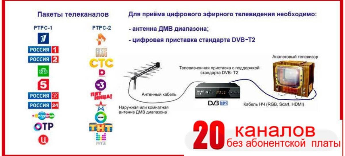 Для чего в телевизоре нужен встроенный цифровой тюнер
