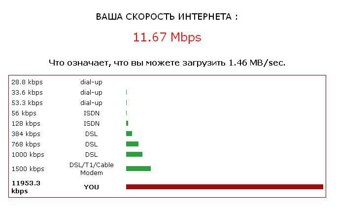 Как узнать скорость интернета | dtsinfo