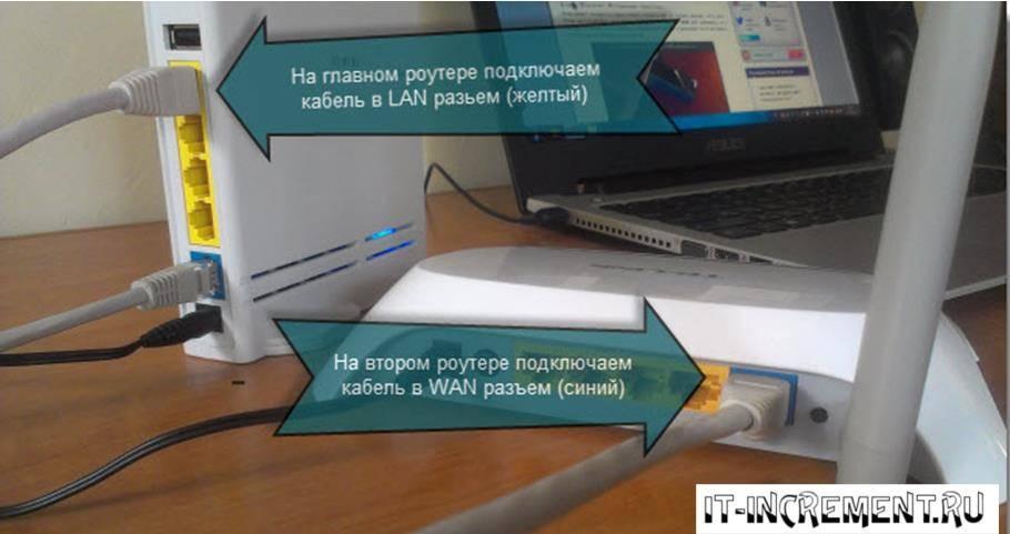 Как защитить wifi роутер - настройка безопасности локальной сети и интернет паролем