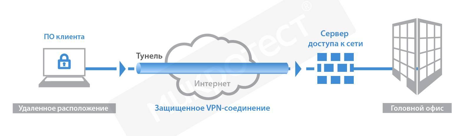 Как подключиться через vpn: основные способы