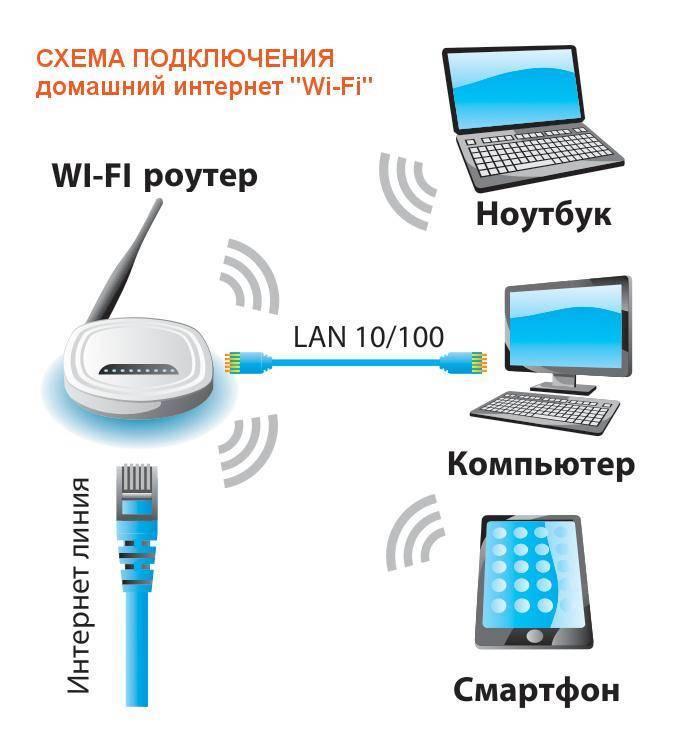 Беспроводная связь отключена – не исправлено. как включить?