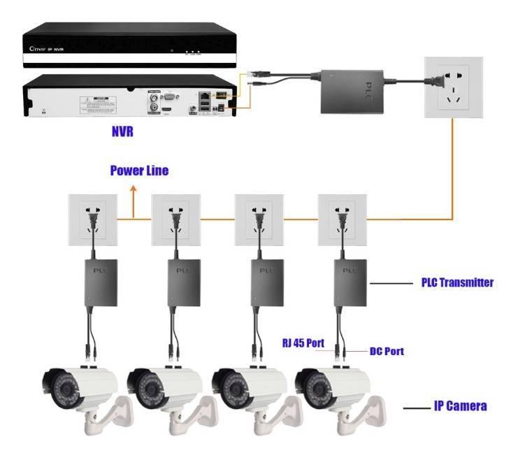 Как подключить ip камеру к роутеру: настройка, подключение для poe