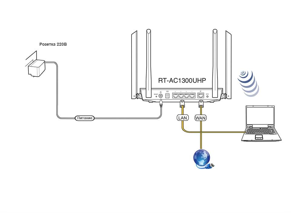 Как исправить проблемы с wi-fi в playstation 4 - оки доки