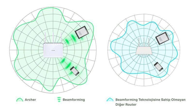 Технология TX Beamforming — Что Это В Роутере?