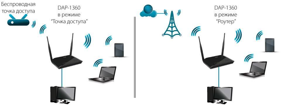 В чем разница между маршрутизатором и роутером, есть ли отличия между устройствами