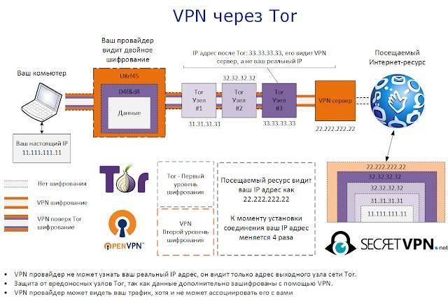 Зачем нужен vpn, и почему он так востребован?