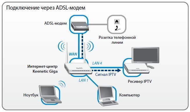 Подключение ps3 и ps4 к wi-fi сети: как настроить интернет на сони плейстейшен