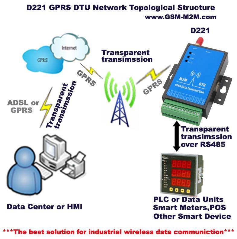 Пакетная передача данных: принципы действия и описание технологий