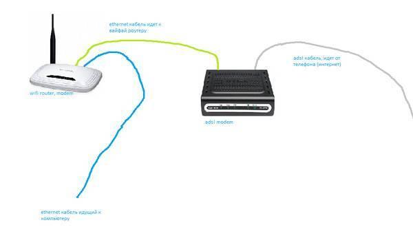 Подключаем 3g/4g-модем к роутеру wi-fi: совместимость устройств и пошаговая настройка + параметры для разных операторов