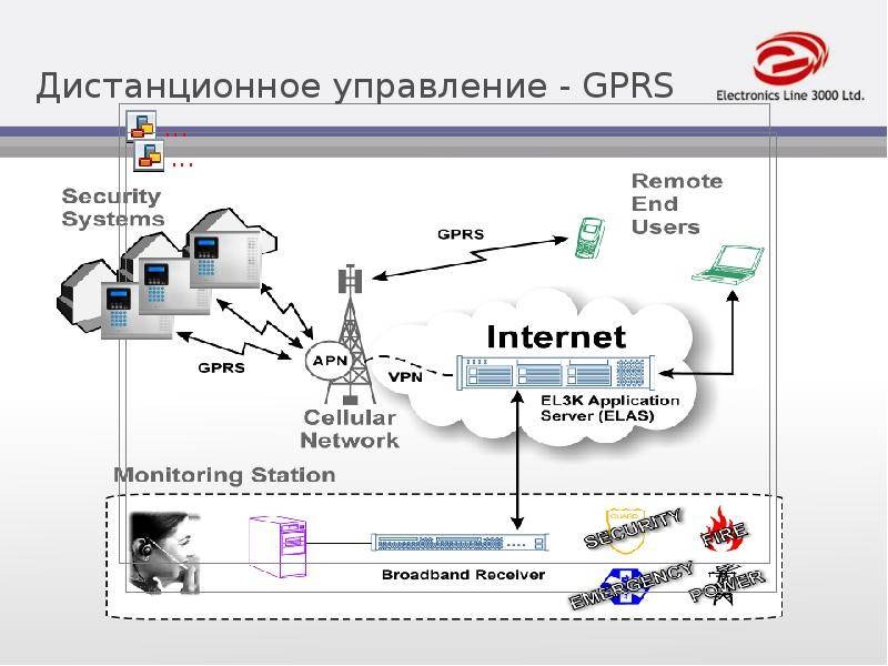 Передача данных с помощью gsm / gprs терминалов и беспроводных модулей производства фирмы enfora - журнал беспроводные технологии