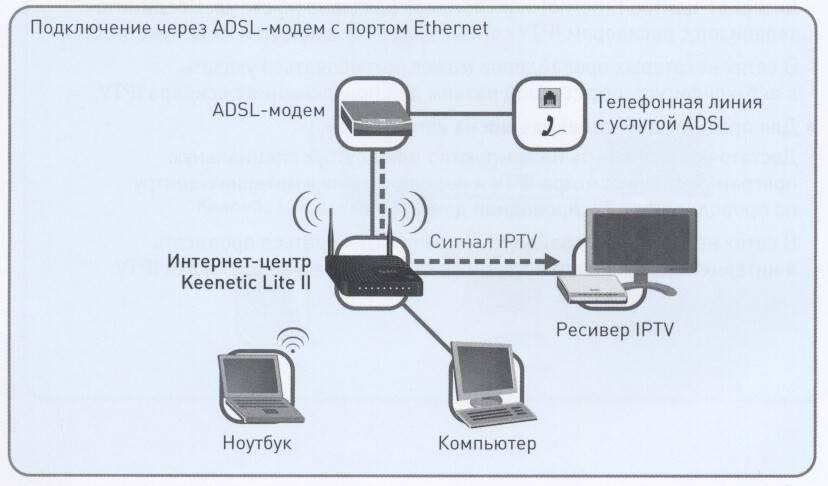 Как подключить интернет без домашнего телефона? 3 простых способа