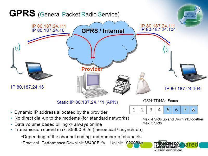 Описание технологии интернета по радиоканалу