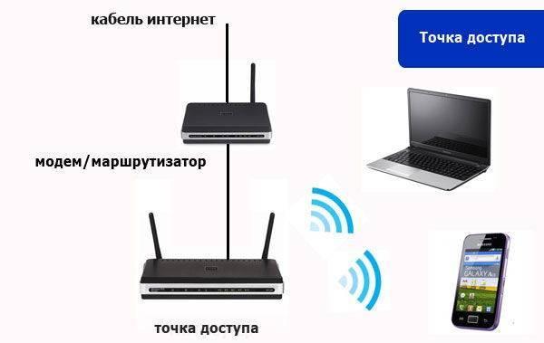 В чем отличие точки доступа от wi-fi роутера: что лучше выбрать для дома и квартиры