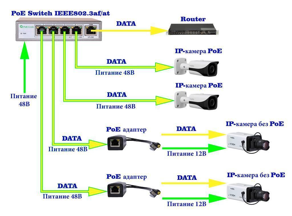 Подключение ip камеры: к компьютеру, облаку, удаленному серверу
