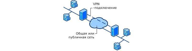 Переход с openvpn на wireguard для объединения сетей в одну сеть l2