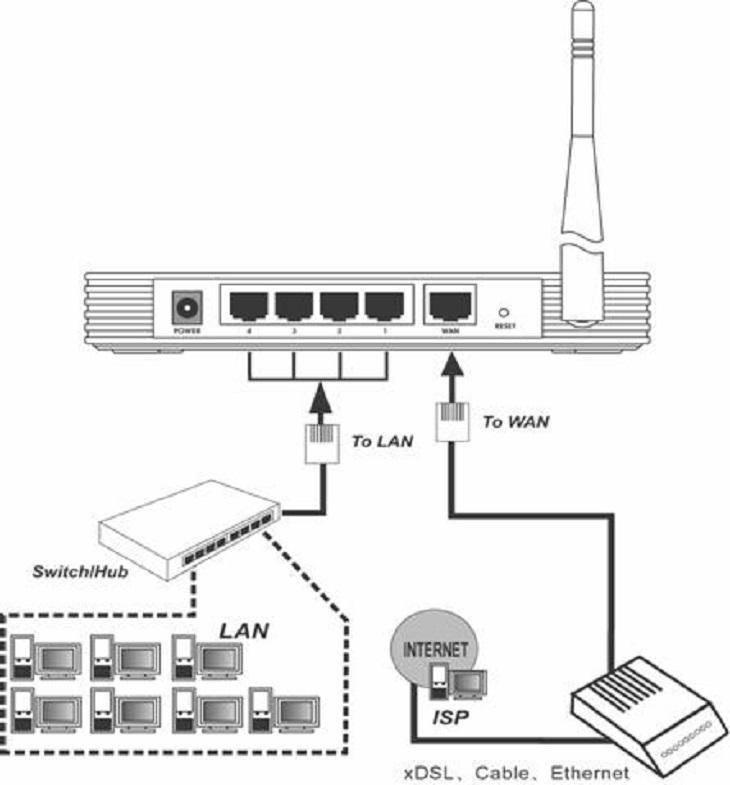 Что такое роутер? чем wi-fi роутер отличается от маршрутизатора?