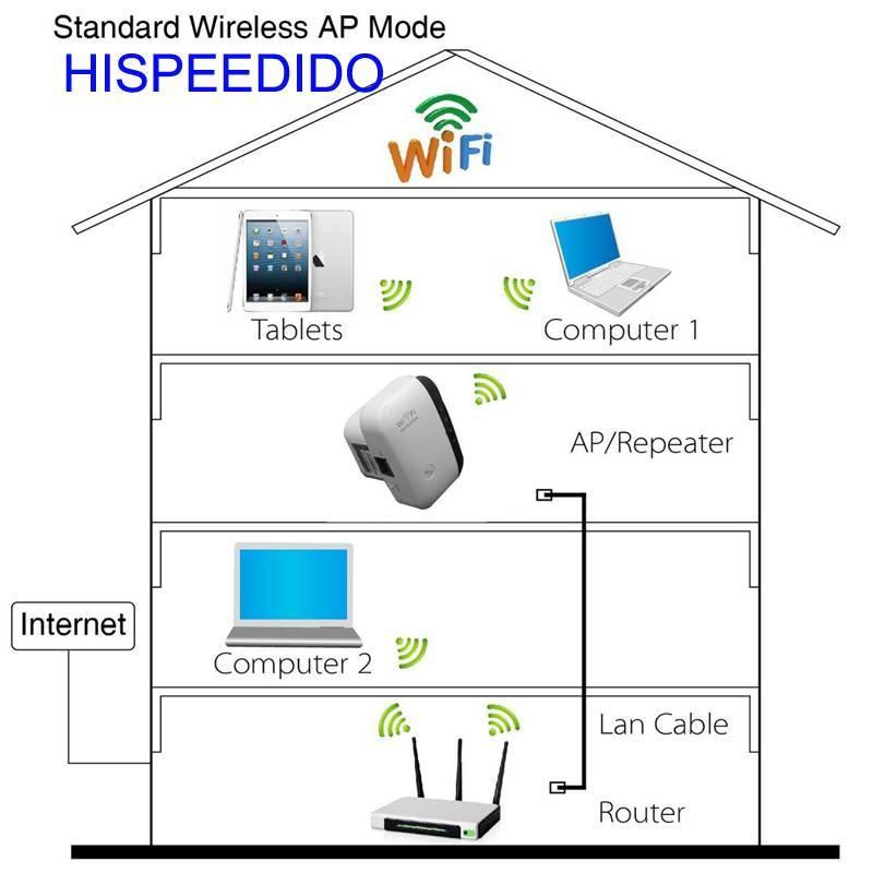 Лучшие wi-fi-роутеры 2021 года