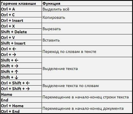 Как переопределить горячие клавиши windows