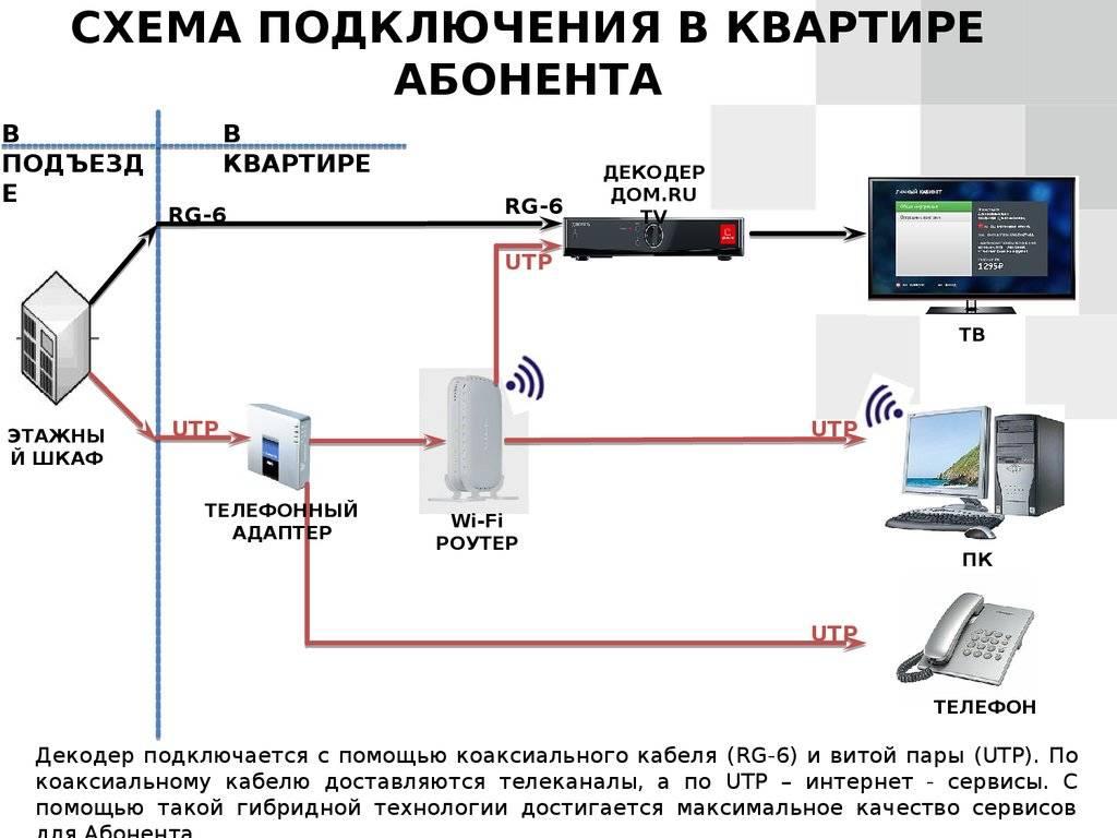 Интернет через домашний телефон ростелеком - условия тарифкин.ру интернет через домашний телефон ростелеком - условия