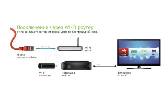 Как подключить телефон к телевизору через wifi?   твой сетевичок