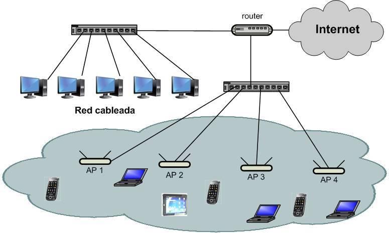 Современные точки доступа wi-fi компании cisco