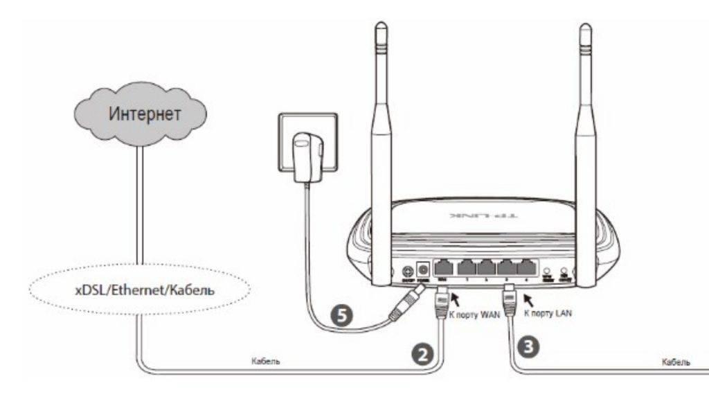 Подключение и настройка 4g usb модема huawei на примере модели e3372