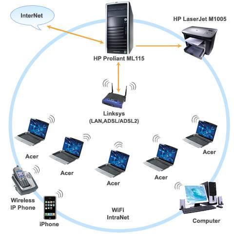 Как создать и настроить домашнюю локальную сеть наwindows7, 8, 10, сетевые подключения и общие папки