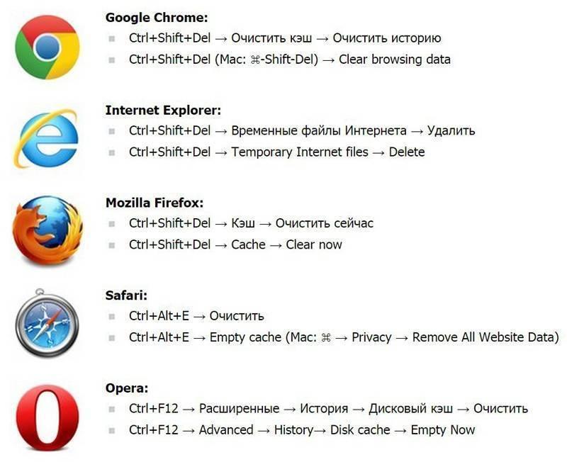 Как почистить кэш браузера