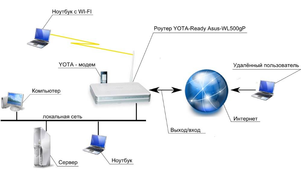 Как посмотреть кто подключен к моему wi-fi роутеру — проверяем и узнаем сколько устройств