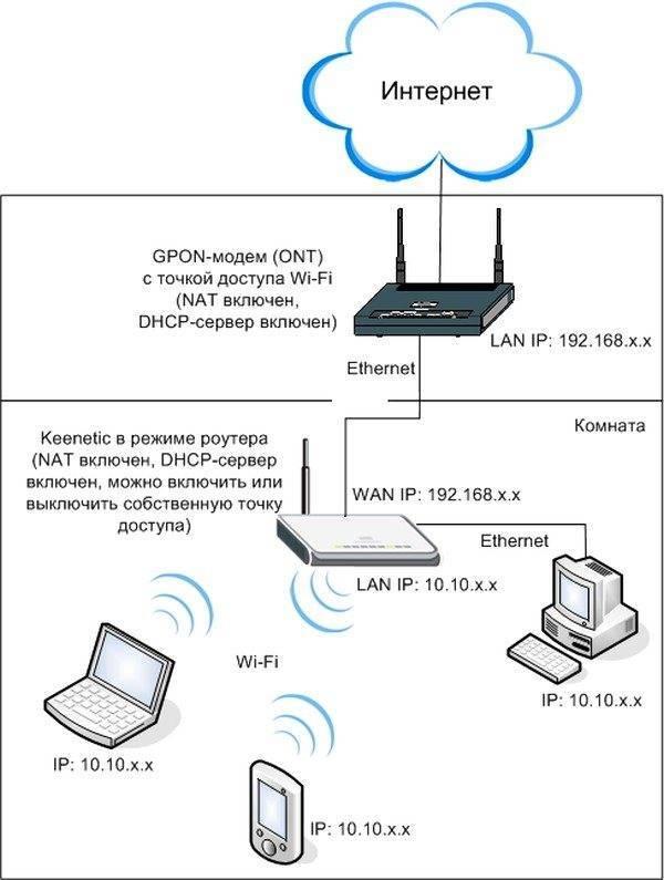 На ноутбуке нет разъема для интернет кабеля (lan)