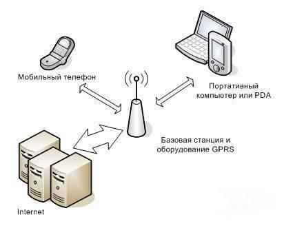 Gprs изнутри. часть 4.2 » про gprs – блог о пакетной передаче данных в мобильных сетях. gprs изнутри. часть 4.2 :: про gprs - блог о пакетной передаче данных в мобильных сетях.
