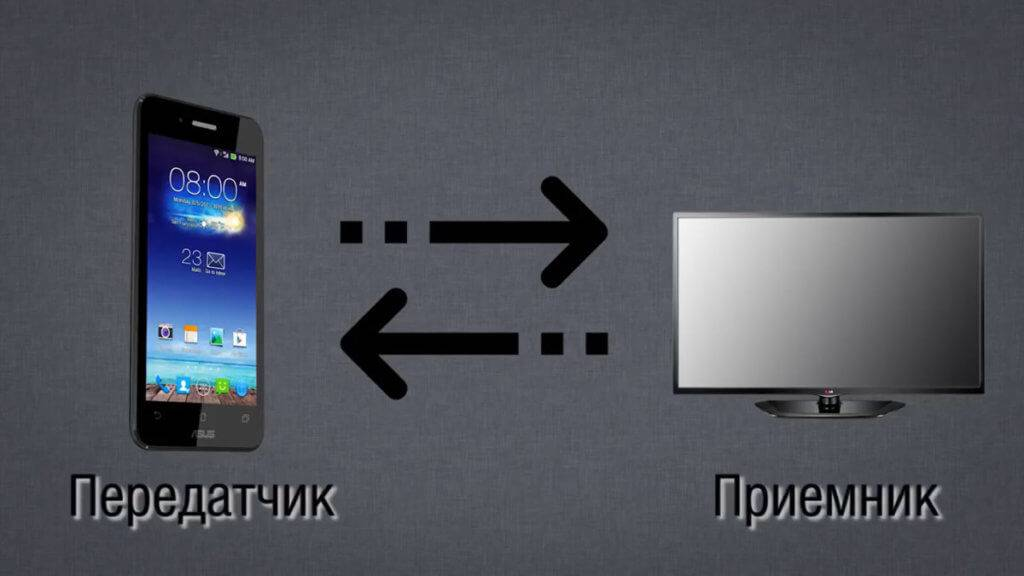 Как подключить телефон к телевизору — основные способы