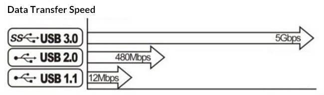 В чем отличие usb 2.0 от usb 3.0: скорость работы, плюсы и минусы