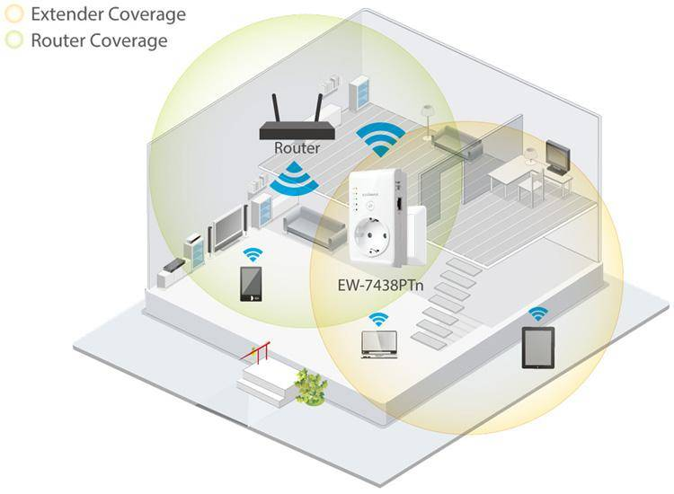 Вред wi-fi: миф или реальность?