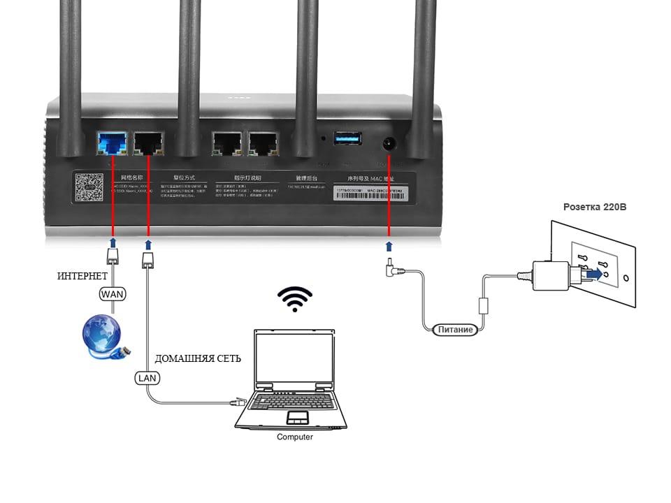 Как настроить роутер xiaomi mi wifi 4