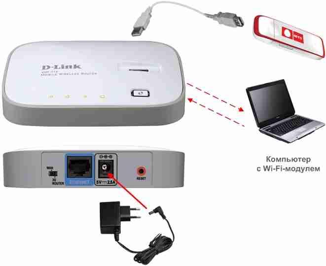 Как выбрать wifi роутер с usb, зачем нужен юсб порт на маршрутизаторе