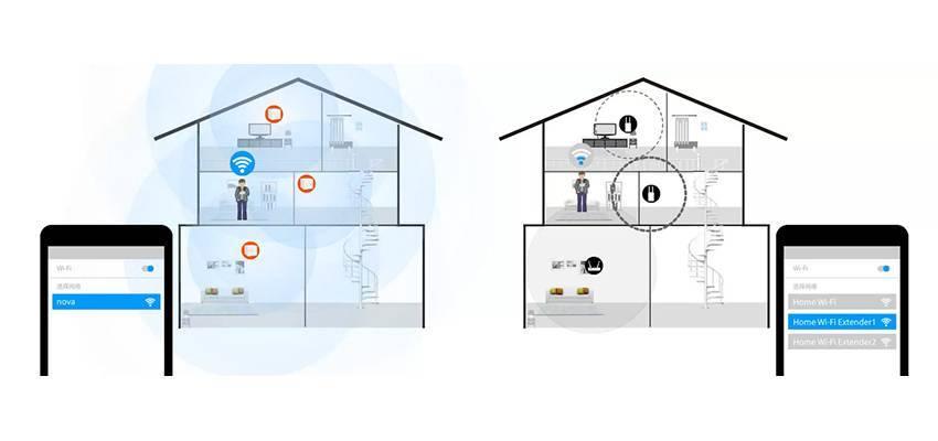 10 лучших устройств для сетей mesh wi-fi сетевых систем 2019 года