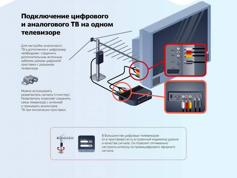 Как подключить и настроить 20 бесплатных цифровых каналов на телевизоре: вручную через антенну, с приставкой и без