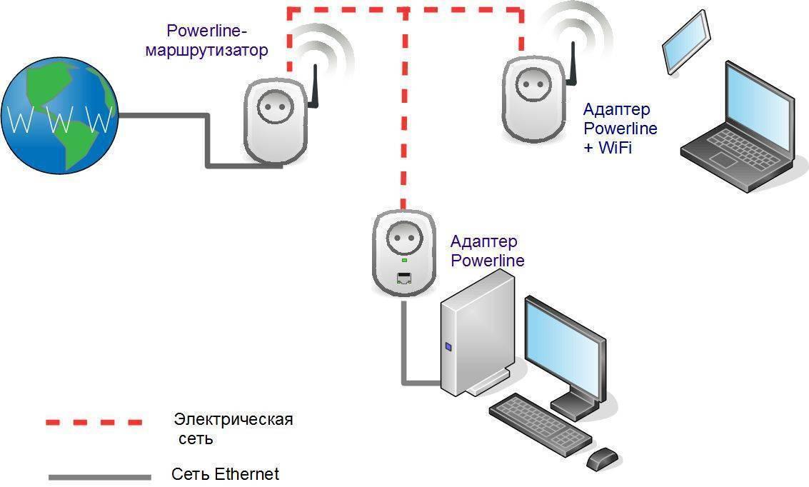 Как работает интернет по электрической сети 220в: ретрансляция через розетку