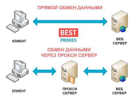 Что такое прокси-сервер, зачем он нужен и как его настроить?
