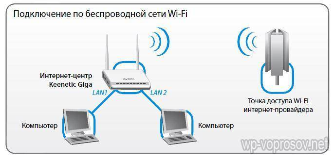 Обзор и пошаговая инструкция по настройке интернет-центра zyxel keenetic extra