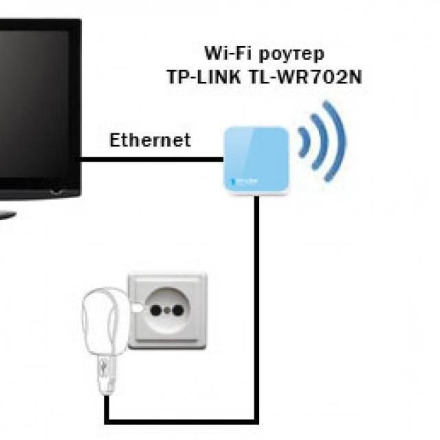 Wifi адаптер для телевизора: как правильно выбрать и подключить | твой сетевичок
